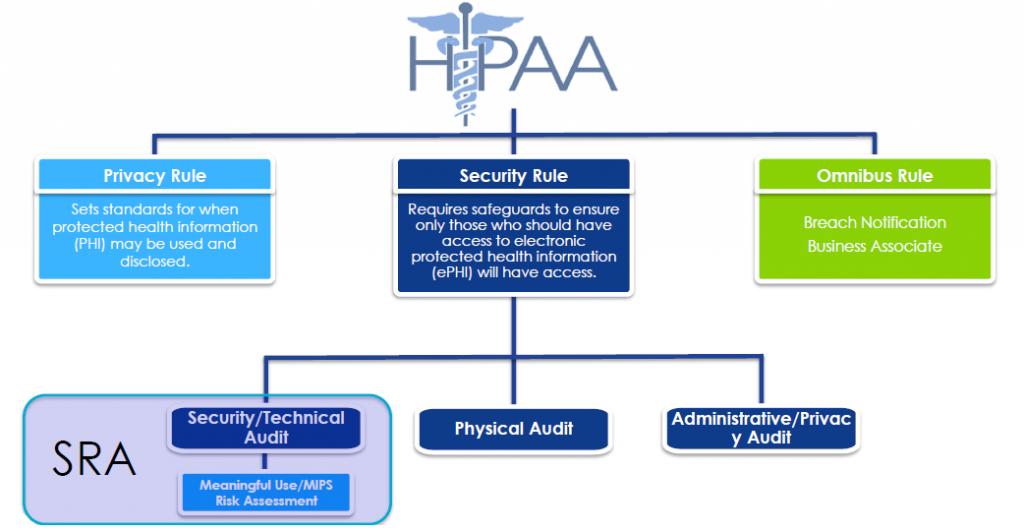 HIPAA Duties Every Doctor Office Employee needs to follow